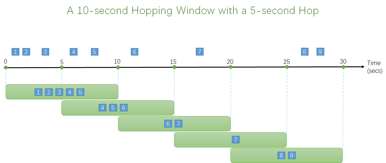 Hopping Window