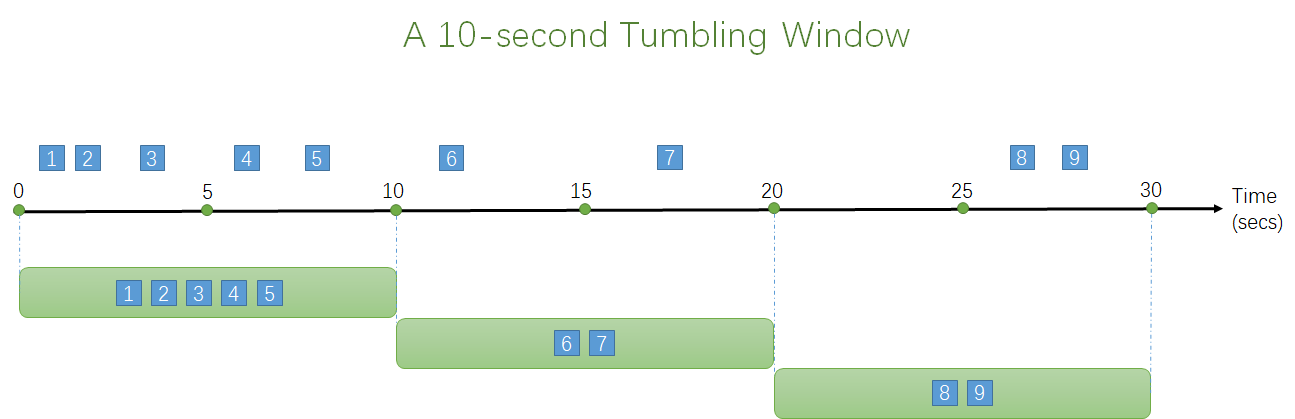 Tumbling Window